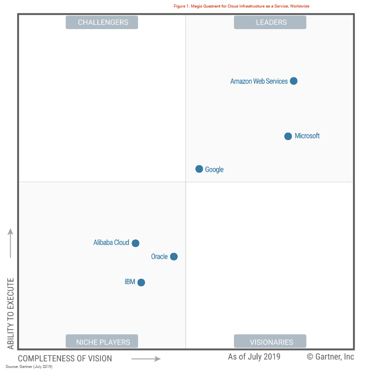Gartner Magic Quadrant _titled.PNG