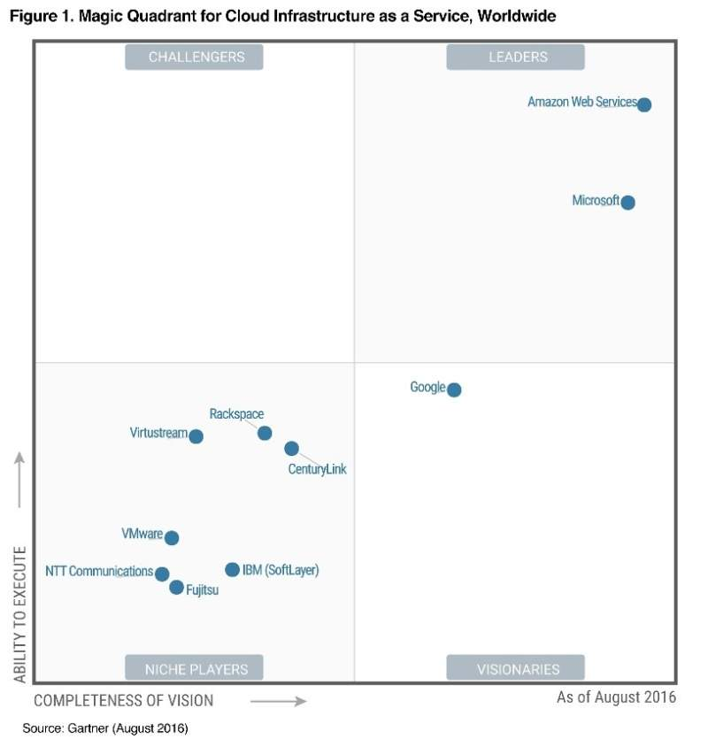Diagram entitled, Magic Quadrant for Cloud Infrastructure as a Service, Worldwide